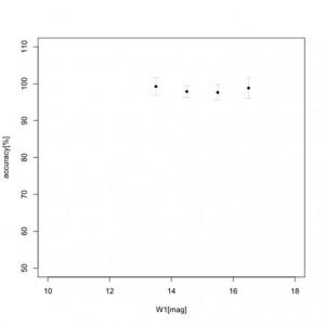 Wyniki self check z podziałem na poszczególne magnitudy.